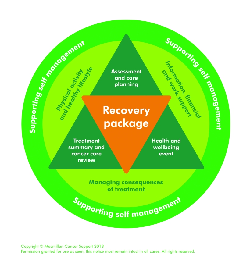 Recovery Package Diagram